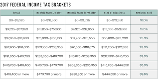the taxable ine brackets are adjusted for inflation there are no changes in the tax rates for 2017