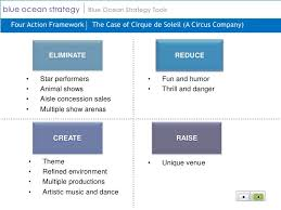 Four Actions Framework Blue Ocean Strategy