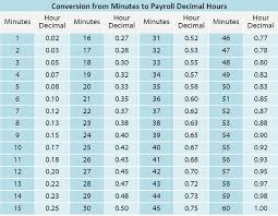 Adp Conversion Chart Adp Minutes To Decimal Converter Payroll Time Conversion