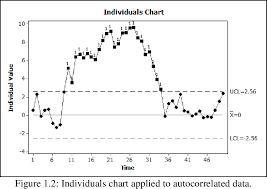 Pdf Contributions To Multivariate Control Charting Studies