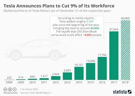 Tesla Size Chart Chart Tesla Announces Plans To Cut 9 Of Its Workforce