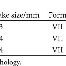 Graphite Flake Size Chart Graphite Flake Identification Download Table