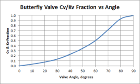 Flow Coefficient Opening And Closure Curves Of Butterfly