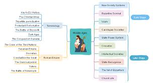 Flow Chart Of Medieval Period Free Middle Ages Mind Map Templates