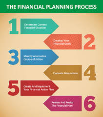 six step process towards financial planning ample capital leave a reply cancel reply