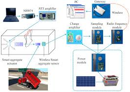 Structural Health Monitoring Sensors Free Full Text Development And Application Of A