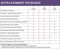 Outplacement Packages Chart Kelowna Human Resources