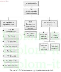 Проектирование разработки и внедрения медицинской информационной  Проектирование разработки и внедрения медицинской информационной системы на базе городской клинической больницы