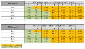 Faa Rest Rules Chart Far 117 Versus Far 121 Subpart Q Short Call Reserve