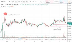 Xrp Price Analysis Test Of Support After Fake Breakout
