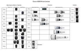 Canon Eos Lens Chart A Good Chart Of Canon Lenses Photography How To Prime