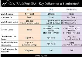 Ira Fees Comparison Chart What Is The Difference Between A 401k And Ira Quora