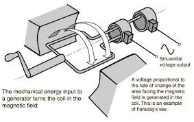 electric generator how it works. Wonderful Electric How Ac Generator Works Intended Electric Generator How It Works S