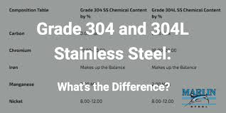 Stainless Steel Properties Comparison Chart Whats The Difference Between Grade 304 And 304l Stainless