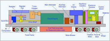 Diesel Locomotives The Railway Technical Website Prc