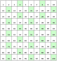 Multiples Of Numbers Chart Section 2 Patterns In Number Charts View As Single Page