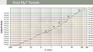 Kool Chart Magnetics Core Selector Charts For Powder Cores