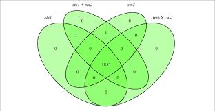 Venn Diagram Bioinformatics Venn Diagram Result At Checkpoint 1 Of Bioinformatics Pipeline A Of