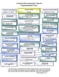 Doc Org Chart 10 Church Organizational Chart Templates In Pdf Doc