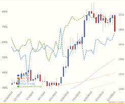 Gold And Silver Long Bias At The Extremes Oil Sentiment