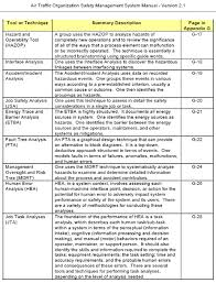 Faa Rest Rules Chart N 8900 227 Unmanned Aircraft Systems Uas Operational Approval
