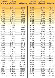 Sae And Metric Conversion Chart Creativedotmedia Info