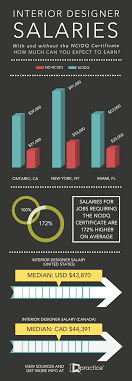 Interior Designer Salary In Dallas Interior Designer Salaries What Can You Earn With The Ncidq