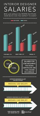 interior designer salaries with ncidq certificate