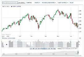Best Charting Site Best Ways To Use Free Stock Quotes And Charts Simple Stock