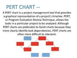 Gantt And Pert Chart