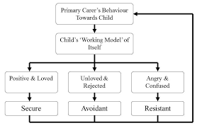 john bowlby   maternal deprivation theory   simply psychologyinternal working model of attachment