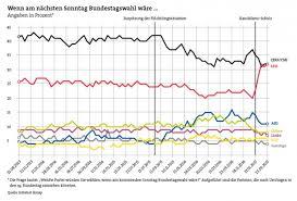 1 day ago · die spd gewinnt im endspurt zur bundestagswahl weiter an fahrt. Die Wahl 2017 Was Ist Zu Erwarten