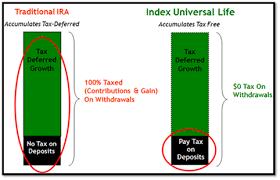 Jlm Wealth Strategies Choosing An Indexed Universal Life