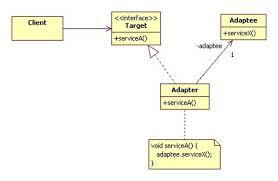 Adaptor Pattern