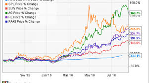 Why Silver Mining Stocks Are Scorching Hot Right Now Nasdaq