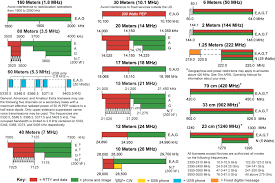 10 Meter Band Frequency Chart Frequency And Wavelength Ham Radio Articles