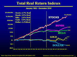 Introduction: why should you invest in stocks? – The Long Run Plan