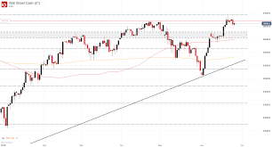 Stock Market Forecast Nike Earnings To Influence Dow Jones