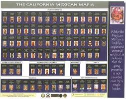 California State Prisons Mexican Mafia La Eme Membership