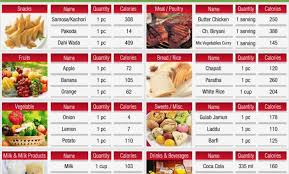 All About Indian Food Calorie Chart Swati Khandelwal Medium