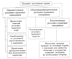 Уголовное право и его характеристика Контрольная работа Система уголовного права Принципы уголовного права