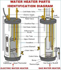 rheem tankless electric water heater wiring diagram data wiring electric water heater wiring water heater gas and electric parts tankless water heater plumbing diagram rheem tankless electric water heater wiring diagram