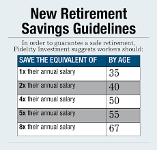 Fidelity Investments Organizational Chart Fidelitys Retirement Savings Guideline Only Need 8x Salary
