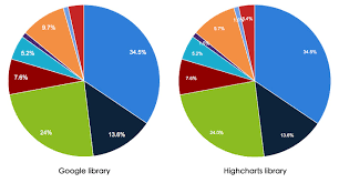 Pie Chart Highcharts Charts Overview Drupal 7 Guide On Drupal Org