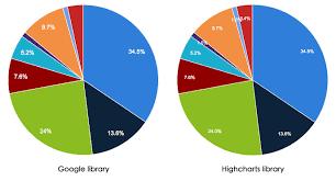 Google Charts Vs Charts Overview Drupal 7 Guide On Drupal Org