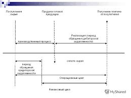 Презентация на тему Тема Управление оборотными активами План  7 Производственный
