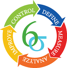 What Is Dmaic Six Sigma Daily