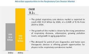 Respiratory Care Devices Market Growing At A Cagr Of 9 1