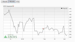 Tesla Stock Price Analysis Tsla Continues To Gradually Drop
