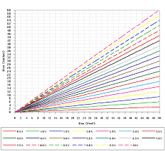 Slope Percentage Chart Railroad Grading Charts